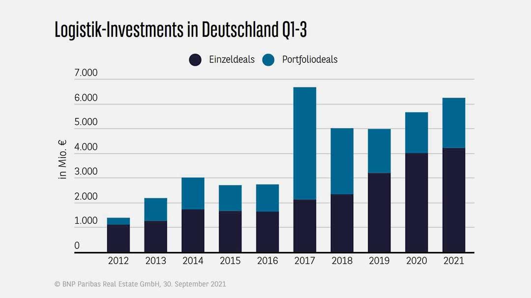Logistik-Investments bleiben auf der Überholspur